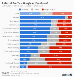 गूगल फेसबुक