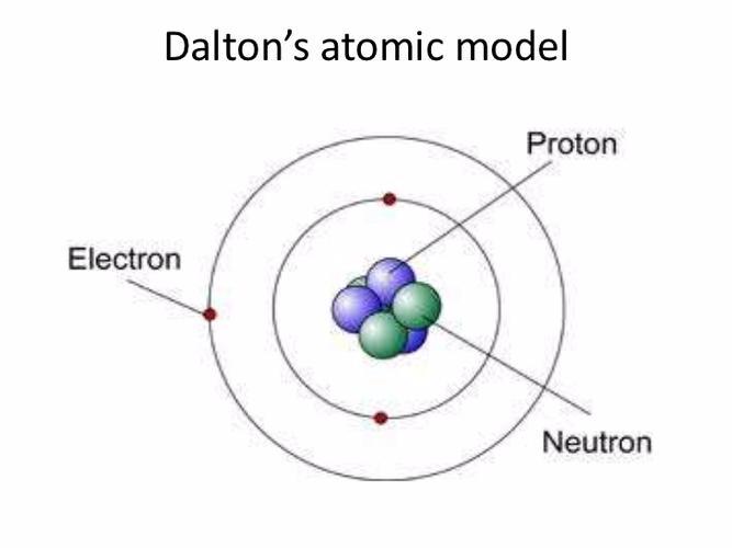 डाल्टन परमाणु सिद्धांत dalton atomic theory in hindi