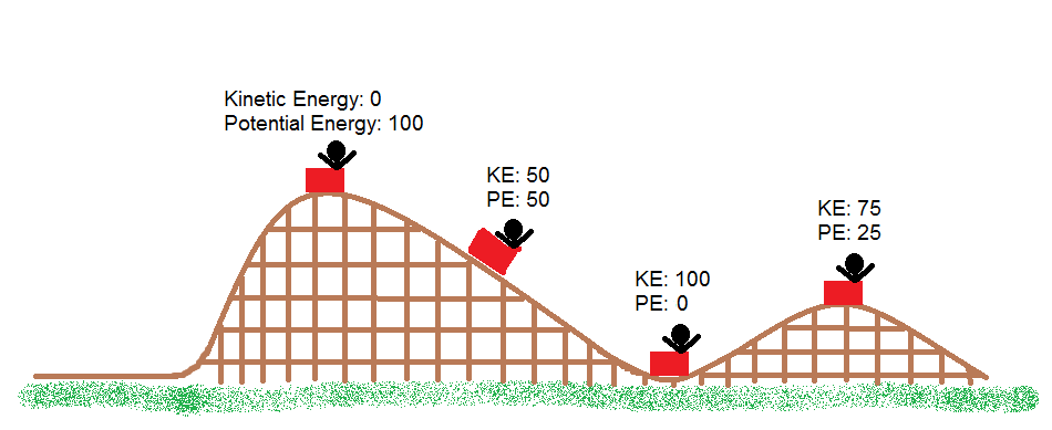 potential and kinetic energy in hindi