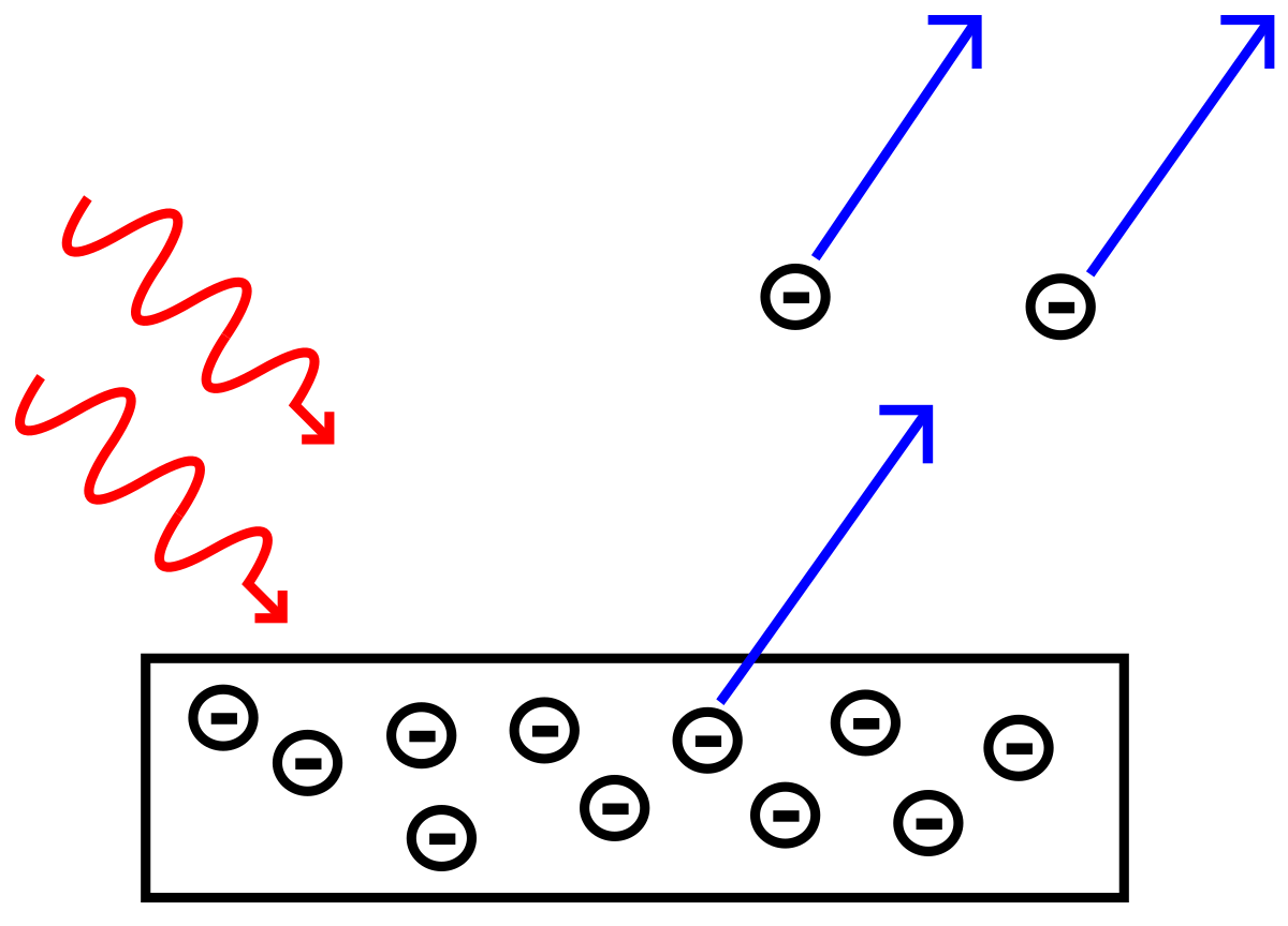 प्रकाश विद्युत प्रभाव photoelectric effect in hindi