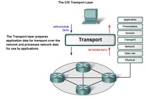 ट्रांसपोर्ट लेयर के feature और functions, transport layer in hindi
