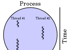 thread in operating system (os) in hindi