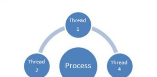 multithreading models in operating system in hindi