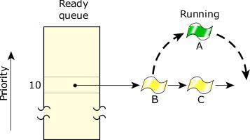 राउंड रोबिन शेड्यूलिंग अल्गोरिथम - round robin scheduling algorithm in hindi, examples, operating system