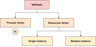 resource allocation graph in operating system in hindi