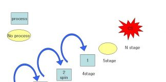 dekker's algorithm in hindi, operating system (os)