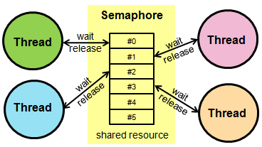 semaphore in hindi in operating system