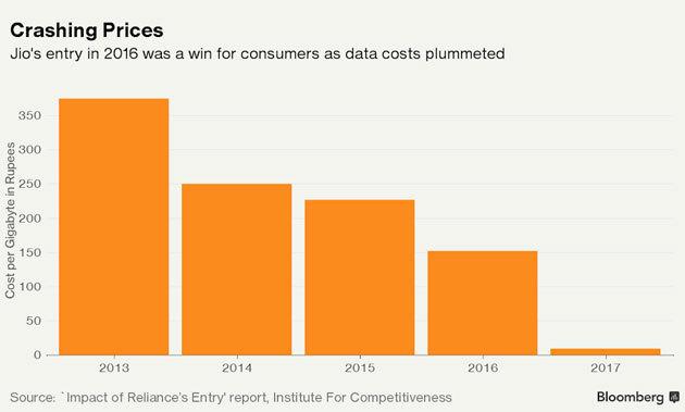 डेटा कीमत गिरावट