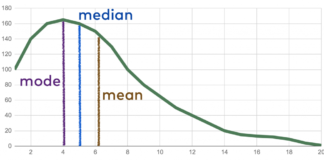 mean median mode in hindi
