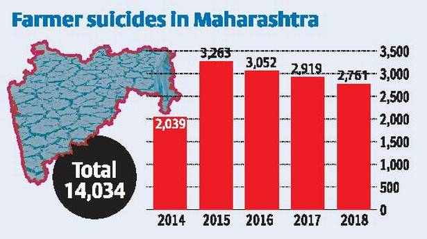 महाराष्ट्र में किसानों ने की आत्महत्या
