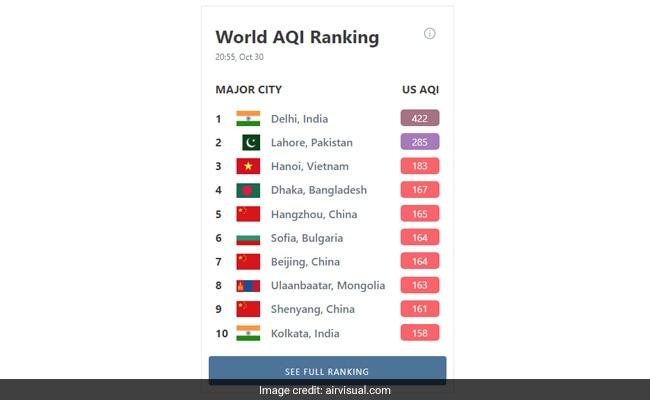 वायु गुणवत्ता रैंकिंग के आधार पर शुक्रवार को दिल्ली रहा विश्व का सर्वाधिक प्रदूषित शहर